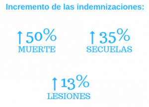Incremento de las indemnizaciones